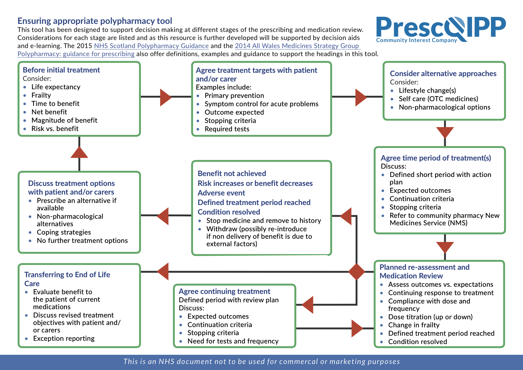 Polypharmacy and deprescribing   PrescQIPP C I C